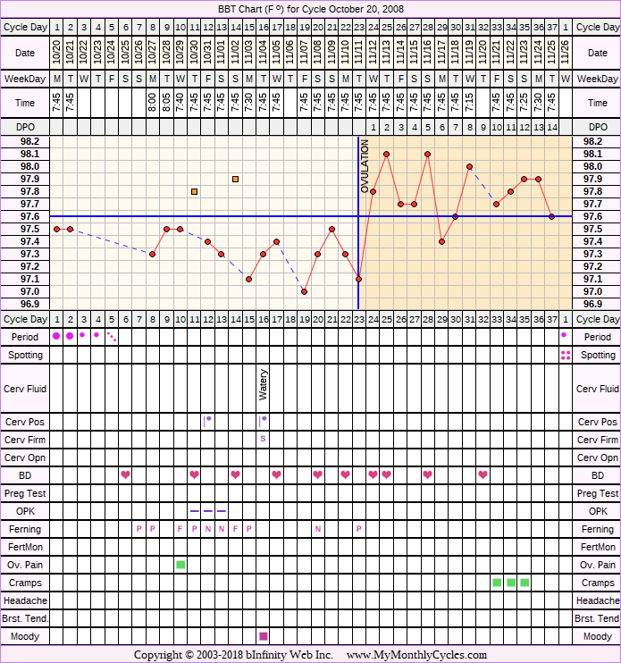 Fertility Chart for cycle Oct 20, 2008, chart owner tags: Ovulation Prediction Kits