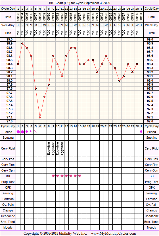 Fertility Chart for cycle Sep 3, 2009, chart owner tags: Acupuncture, Endometriosis, Herbal Fertility Supplement, Over Weight, Uterine Fibroids