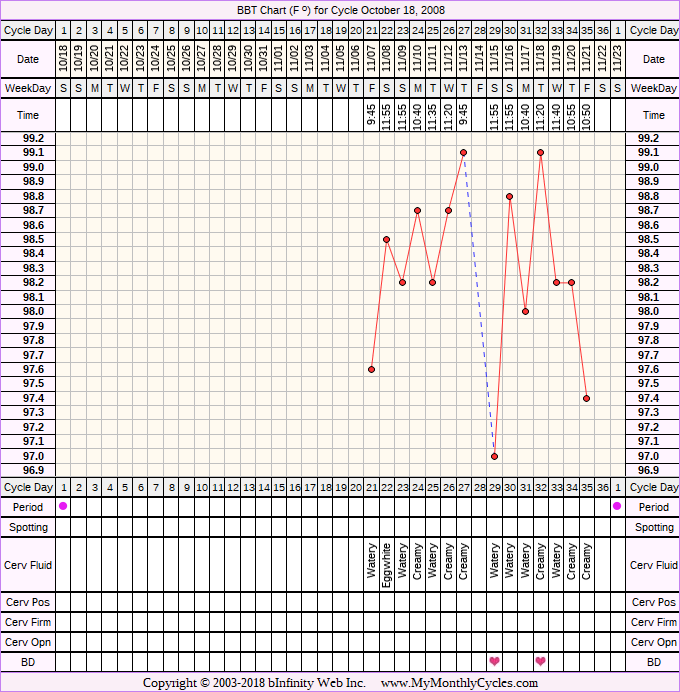 Fertility Chart for cycle Oct 18, 2008, chart owner tags: BFN (Not Pregnant)