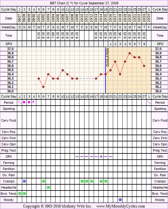 Fertility Chart for cycle Sep 27, 2008, chart owner tags: Acupuncture, After BC Implant, BFN (Not Pregnant), Herbal Fertility Supplement