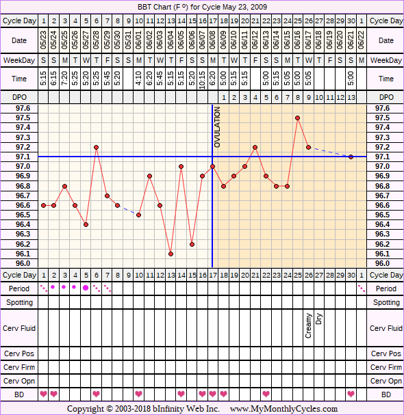 Fertility Chart for cycle May 23, 2009, chart owner tags: Herbal Fertility Supplement, Metformin, Over Weight, PCOS