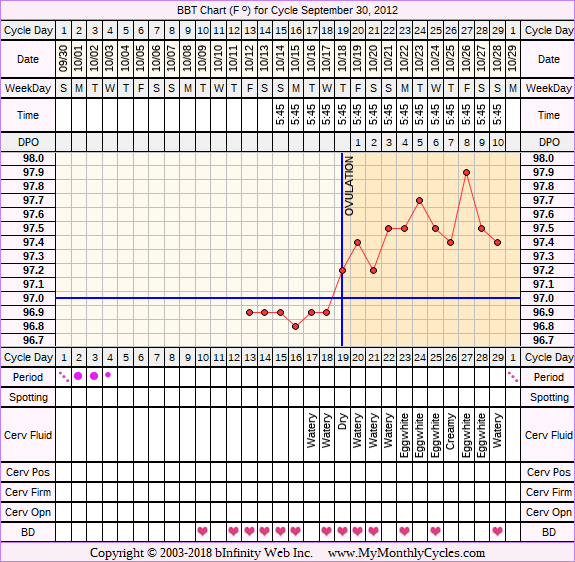 Fertility Chart for cycle Sep 30, 2012, chart owner tags: BFN (Not Pregnant)