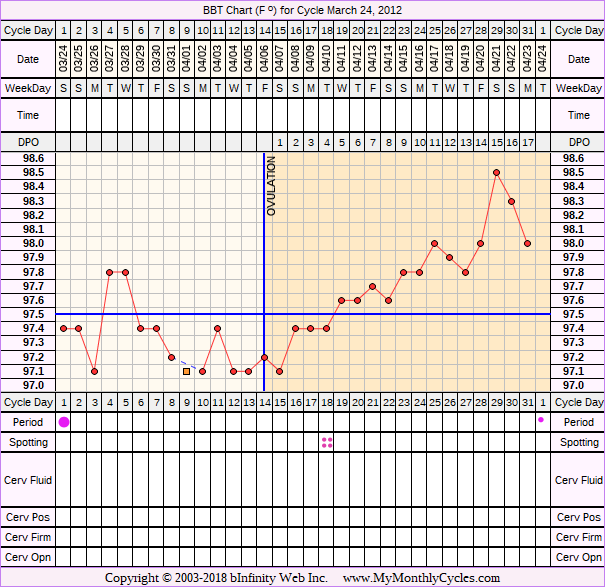 Fertility Chart for cycle Mar 24, 2012, chart owner tags: Clomid, Metformin, PCOS
