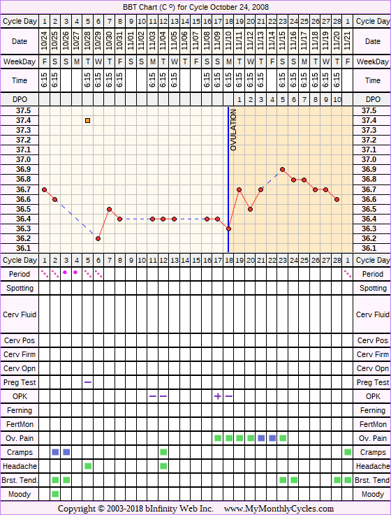 Fertility Chart for cycle Oct 24, 2008, chart owner tags: Acupuncture, After BC Implant, BFN (Not Pregnant), Herbal Fertility Supplement, Ovulation Prediction Kits