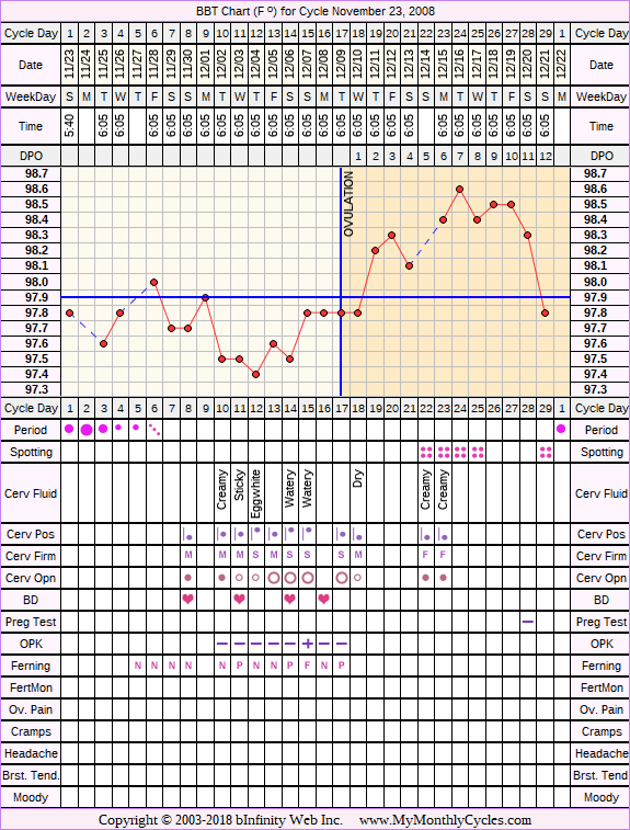 Fertility Chart for cycle Nov 23, 2008
