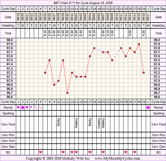 Fertility Chart for cycle Aug 19, 2008, chart owner tags: BFN (Not Pregnant), Biphasic, Ovulation Prediction Kits