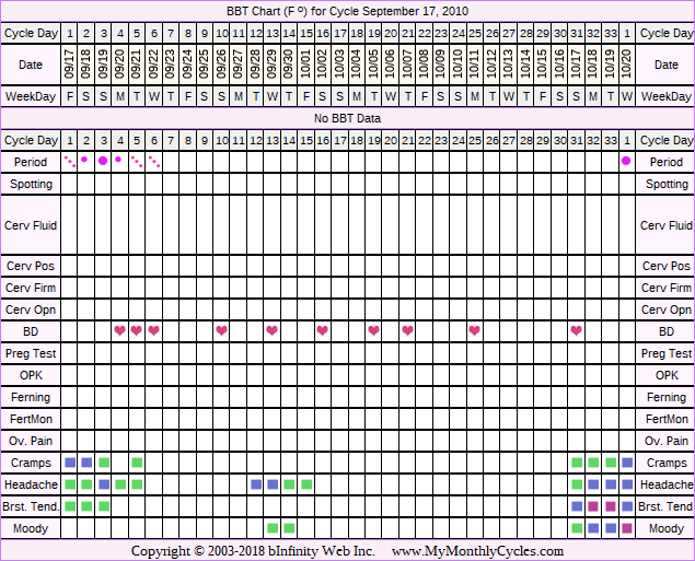 Fertility Chart for cycle Sep 17, 2010, chart owner tags: Other Meds
