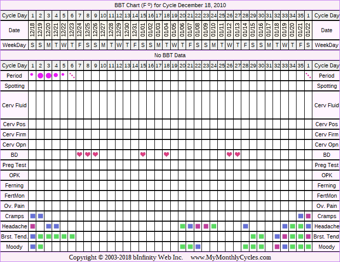 Fertility Chart for cycle Dec 18, 2010, chart owner tags: Other Meds, Over Weight, Stress Cycle
