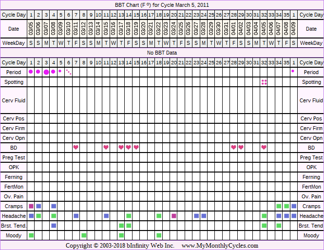Fertility Chart for cycle Mar 5, 2011, chart owner tags: Over Weight