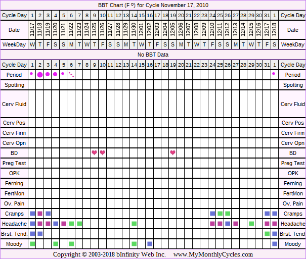 Fertility Chart for cycle Nov 17, 2010, chart owner tags: Illness, Other Meds, Over Weight, Stress Cycle