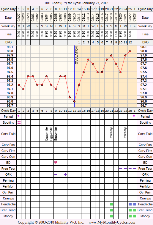 Fertility Chart for cycle Feb 27, 2012, chart owner tags: Miscarriage, Ovulation Prediction Kits