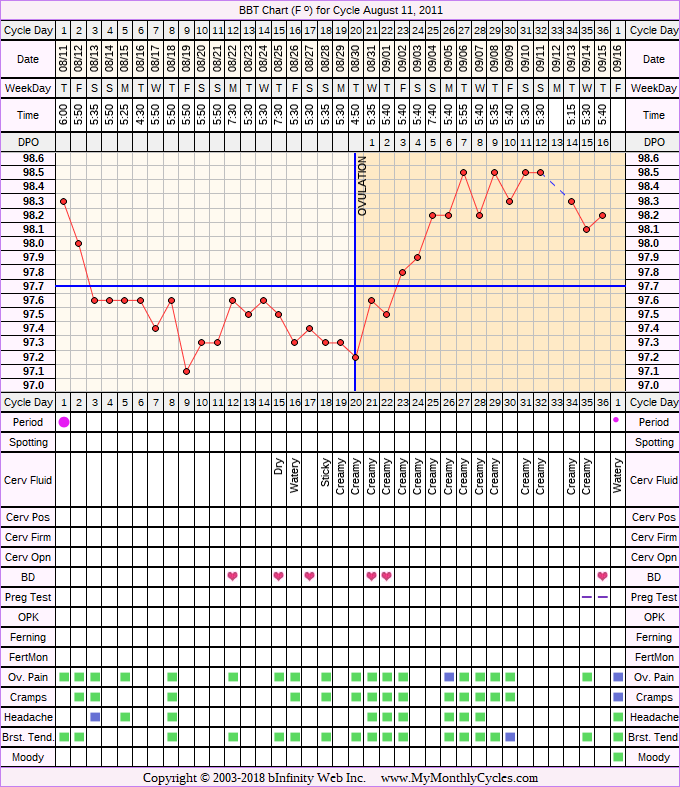 Fertility Chart for cycle Aug 11, 2011, chart owner tags: After IUD
