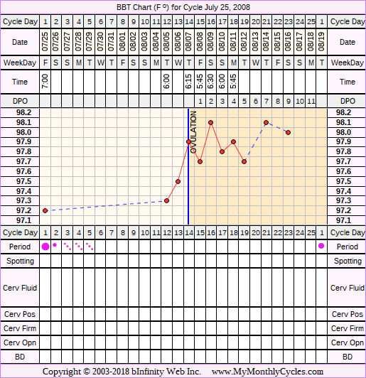 Fertility Chart for cycle Jul 25, 2008, chart owner tags: Ovulation Prediction Kits