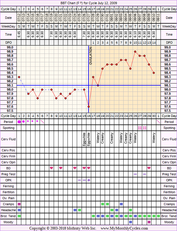 Fertility Chart for cycle Jul 12, 2009