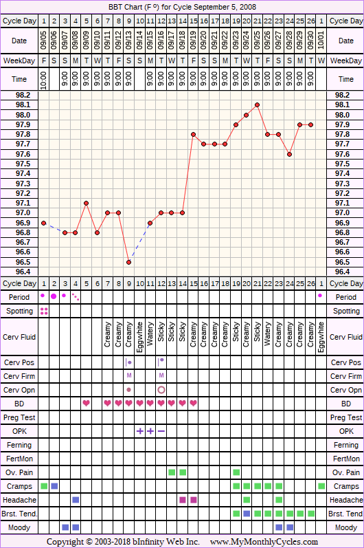 Fertility Chart for cycle Sep 5, 2008, chart owner tags: BFN (Not Pregnant), Ovulation Prediction Kits