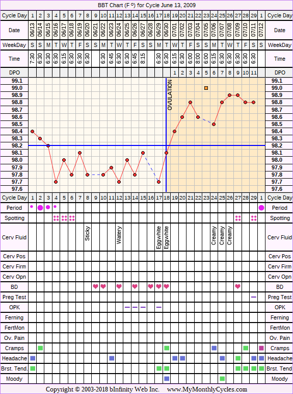 Fertility Chart for cycle Jun 13, 2009, chart owner tags: BFN (Not Pregnant), Biphasic