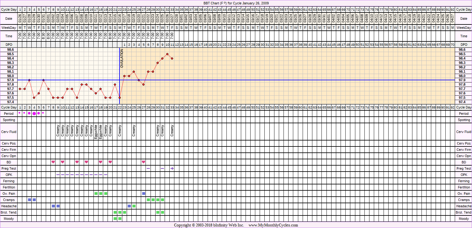 Fertility Chart for cycle Jan 26, 2009, chart owner tags: BFP (Pregnant), Ovulation Prediction Kits