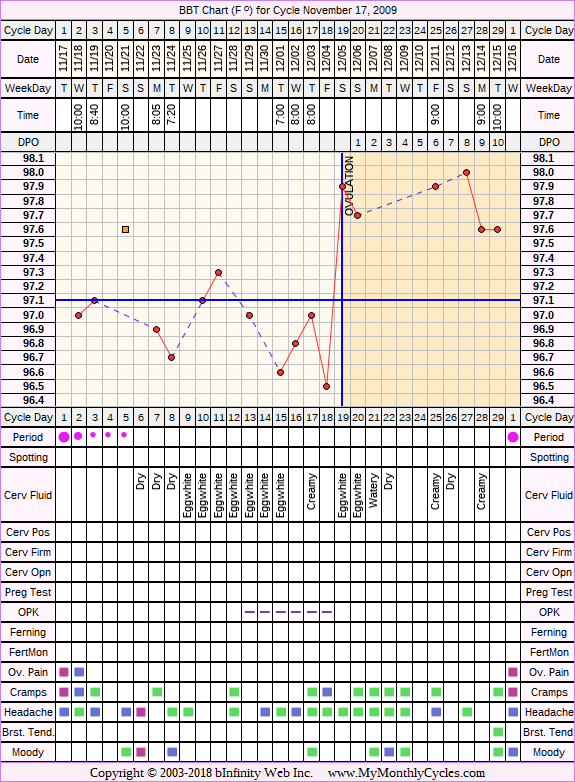 Fertility Chart for cycle Nov 17, 2009