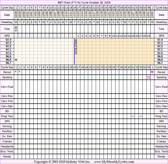 Fertility Chart for cycle Oct 28, 2009, chart owner tags: After the Pill, BFN (Not Pregnant), Clomid, IUI, Ovulation Prediction Kits, Other Meds, Over Weight