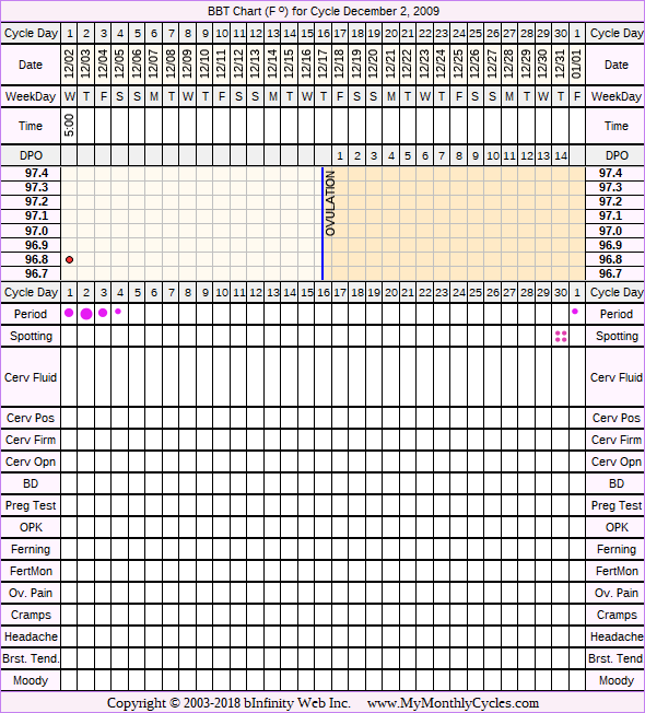 Fertility Chart for cycle Dec 2, 2009, chart owner tags: BFN (Not Pregnant), Over Weight, PCOS