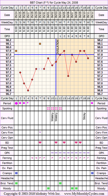 Fertility Chart for cycle May 24, 2008, chart owner tags: Ovulation Prediction Kits