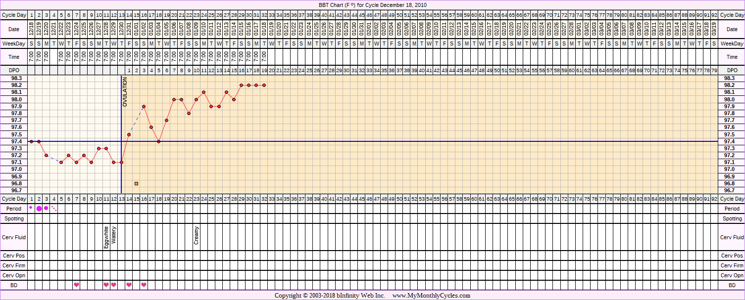 Fertility Chart for cycle Dec 18, 2010