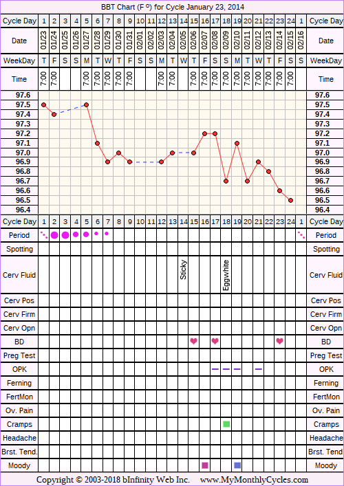 BBT Chart for cycle Jan 23, 2014