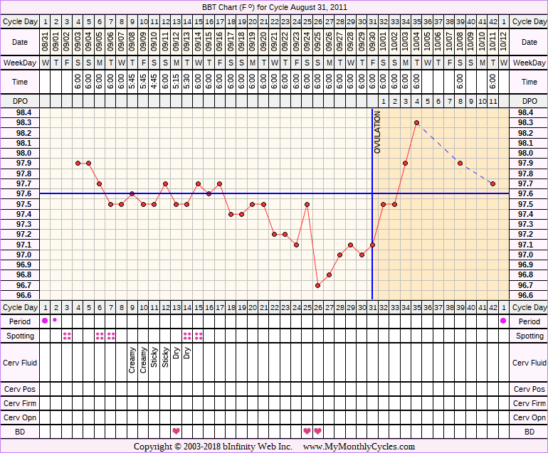 Fertility Chart for cycle Aug 31, 2011, chart owner tags: Metformin, PCOS