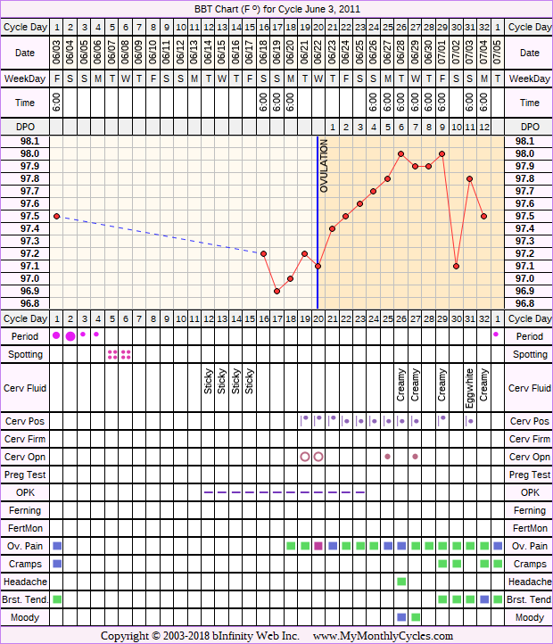 Fertility Chart for cycle Jun 3, 2011, chart owner tags: After the Pill, Illness, Ovulation Prediction Kits