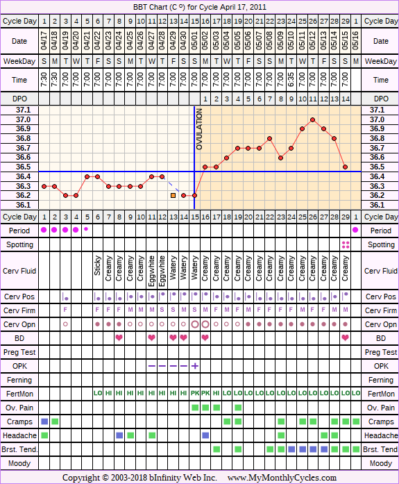 Fertility Chart for cycle Apr 17, 2011