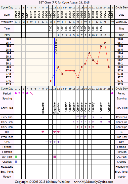 Fertility Chart for cycle Aug 29, 2015, chart owner tags: BFN (Not Pregnant), BFP (Pregnant), Biphasic, Ectopic Pregnancy, Herbal Fertility Supplement, Long Luteal Phase, Miscarriage, Ovulation Prediction Kits, Short Luteal Phase, Triphasic