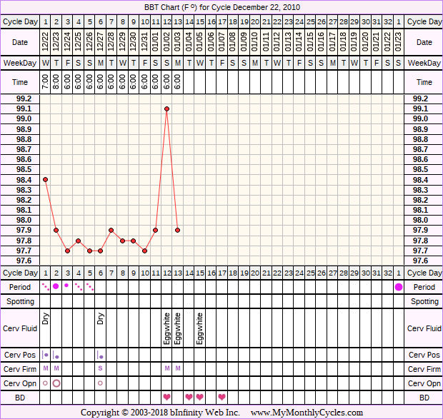 Fertility Chart for cycle Dec 22, 2010, chart owner tags: Clomid, PCOS