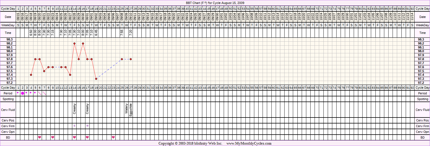 Fertility Chart for cycle Aug 15, 2009, chart owner tags: Herbal Fertility Supplement, PCOS