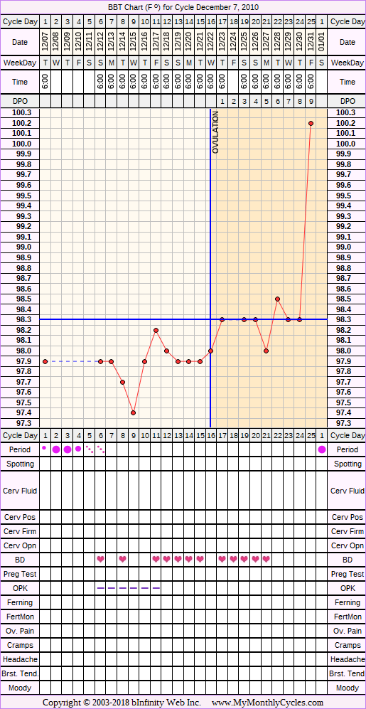 Fertility Chart for cycle Dec 7, 2010, chart owner tags: After Depo Provera