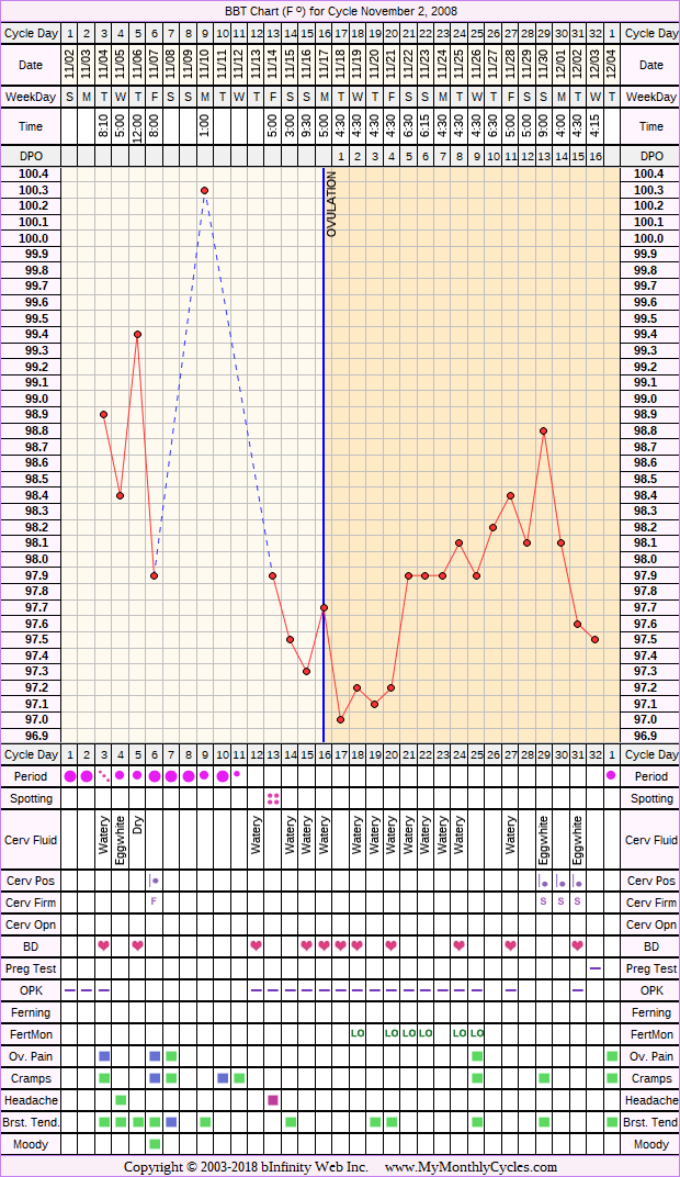 Fertility Chart for cycle Nov 2, 2008, chart owner tags: Herbal Fertility Supplement, Ovulation Prediction Kits