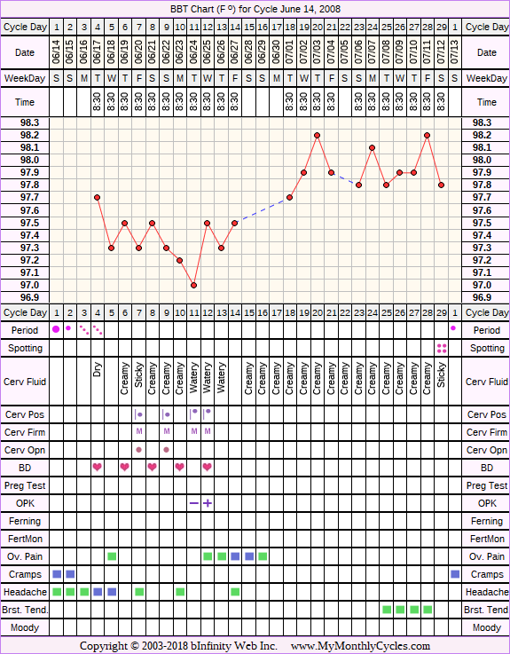 Fertility Chart for cycle Jun 14, 2008, chart owner tags: BFN (Not Pregnant), Clomid, Ovulation Prediction Kits