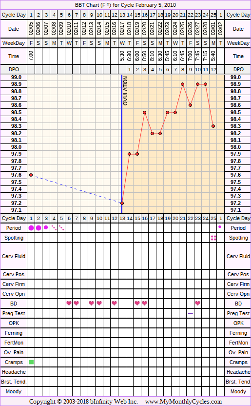 BBT Chart for cycle Feb 5, 2010
