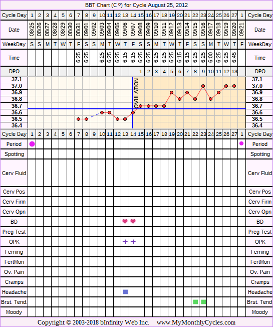 Fertility Chart for cycle Aug 25, 2012