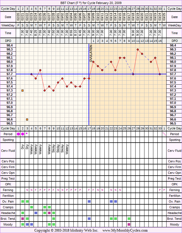 Fertility Chart for cycle Feb 20, 2009, chart owner tags: Over Weight