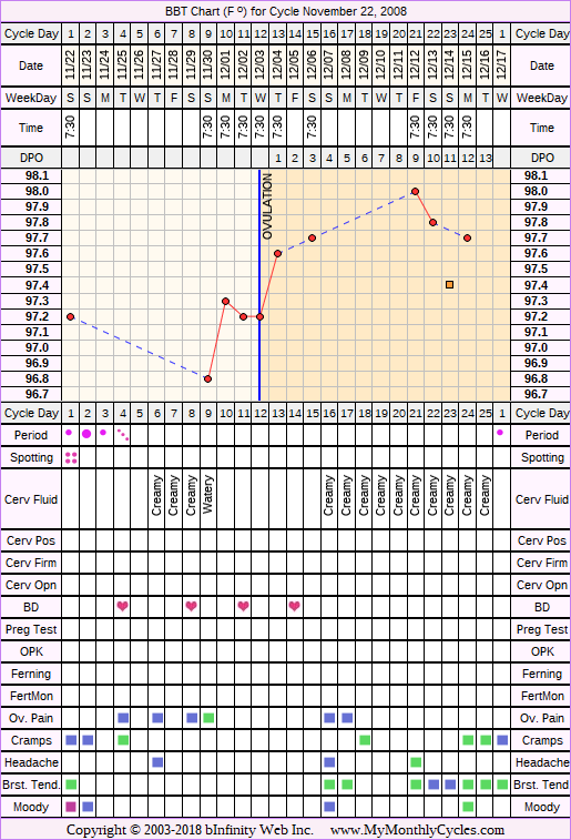 Fertility Chart for cycle Nov 22, 2008, chart owner tags: BFN (Not Pregnant)