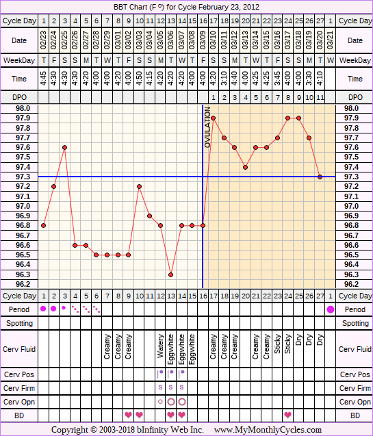 Fertility Chart for cycle Feb 23, 2012, chart owner tags: Ovulation Prediction Kits