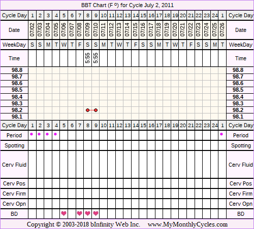 Fertility Chart for cycle Jul 2, 2011, chart owner tags: Other Meds