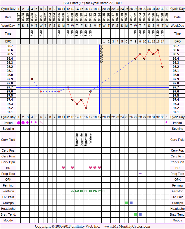 Fertility Chart for cycle Mar 27, 2009, chart owner tags: BFN (Not Pregnant), Fertility Monitor