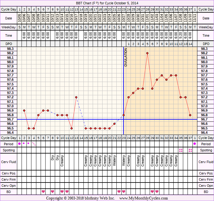 Fertility Chart for cycle Oct 5, 2014, chart owner tags: PCOS