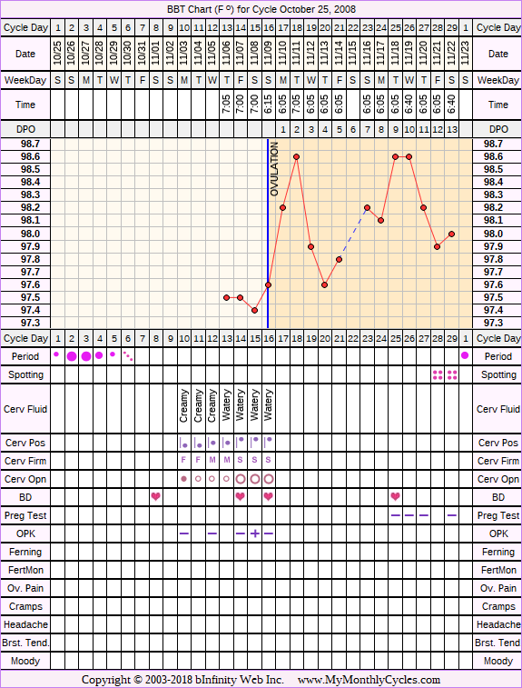 Fertility Chart for cycle Oct 25, 2008, chart owner tags: Ovulation Prediction Kits