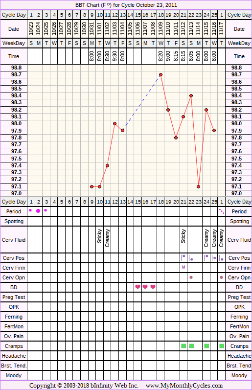 Fertility Chart for cycle Oct 23, 2011, chart owner tags: Fertility Monitor