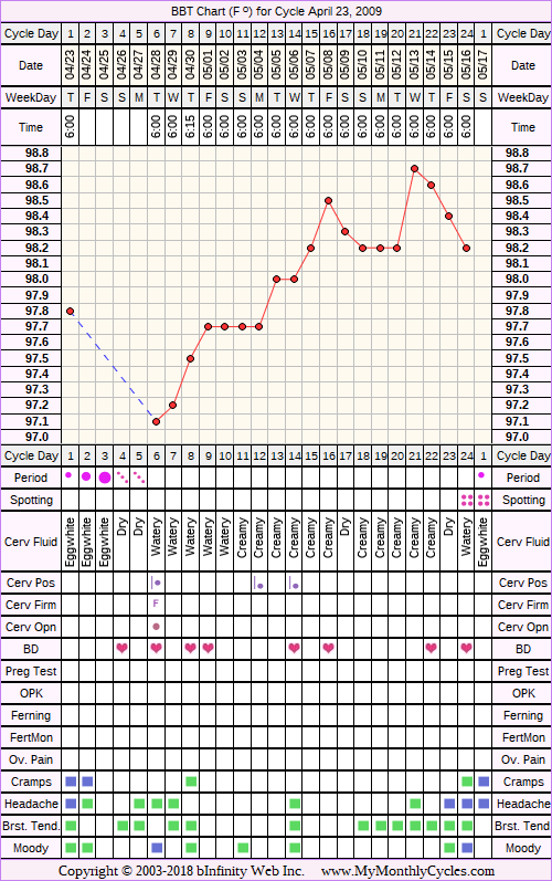 Fertility Chart for cycle Apr 23, 2009, chart owner tags: BFN (Not Pregnant)