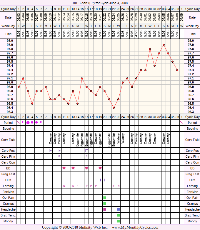 Fertility Chart for cycle Jun 3, 2008, chart owner tags: Metformin, Ovulation Prediction Kits, PCOS