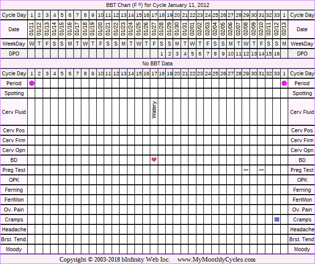 Fertility Chart for cycle Jan 11, 2012, chart owner tags: BFN (Not Pregnant), Endometriosis