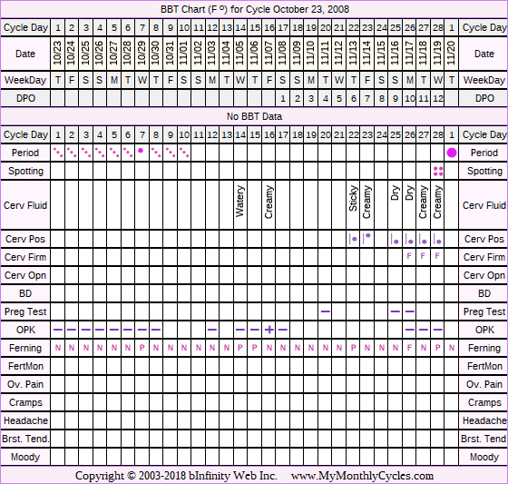 Fertility Chart for cycle Oct 23, 2008, chart owner tags: BFN (Not Pregnant), Miscarriage, Under Weight